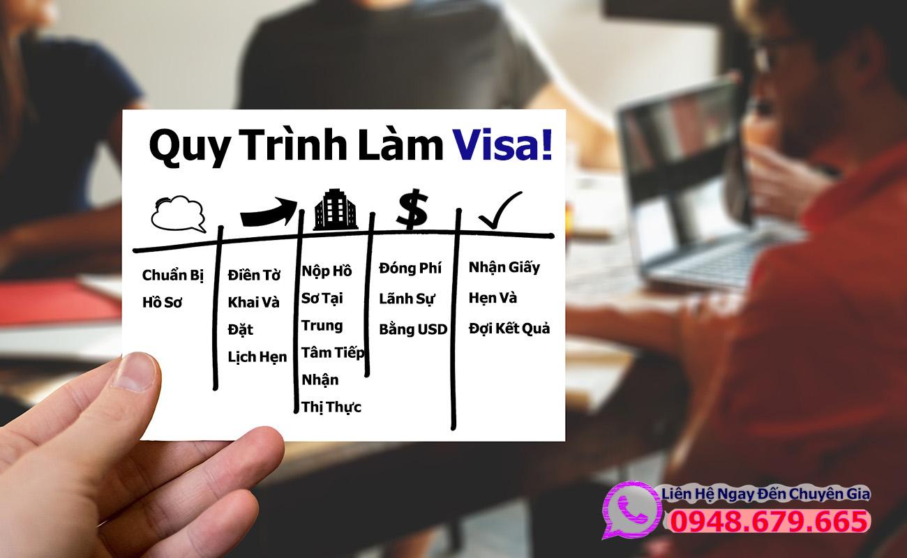Quy Trình Làm Visa